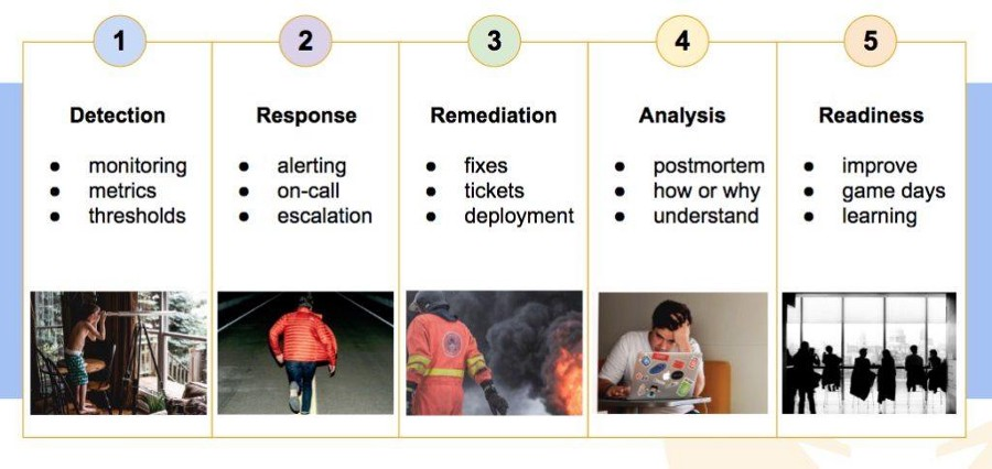 incident life cycle