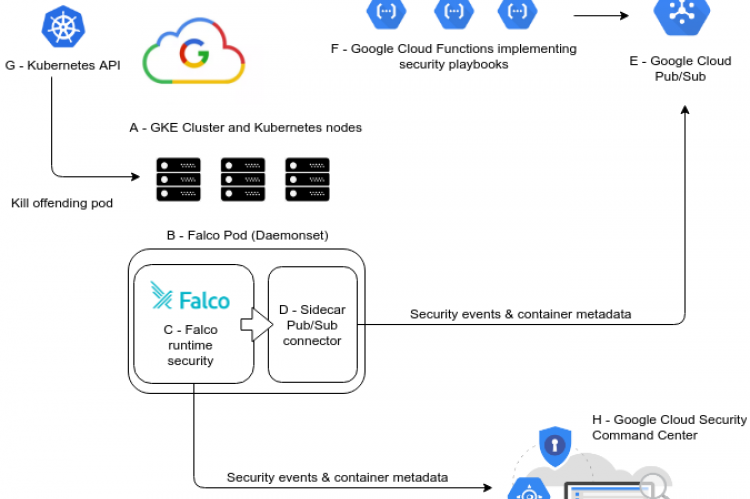 GKE security using Falco, Pub/Sub and Cloud Functions